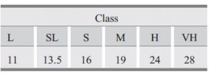 Polystyrene Grades